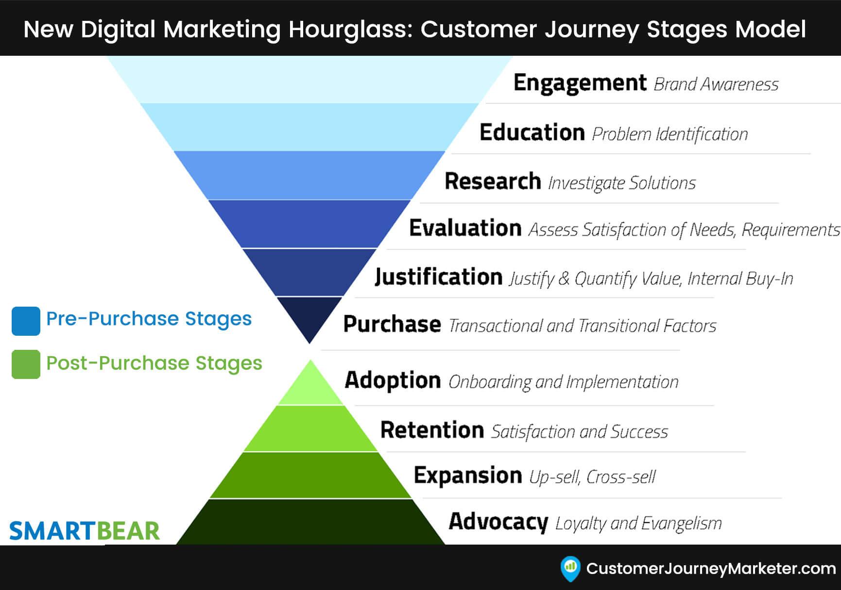 B2B marketing - B2B customer journey