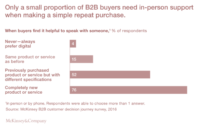 B2B marketing - omnichannel - buyers repeat purchase omnichannel