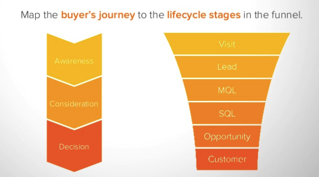 Buyer Journey into Sales Funnel