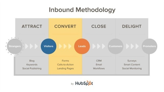 Inbound Methodologie