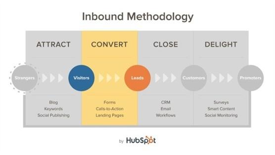 Inbound Methodologie