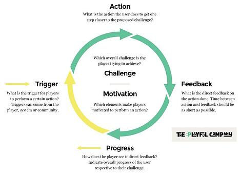 Gamification engagement loop - TPC.jpg