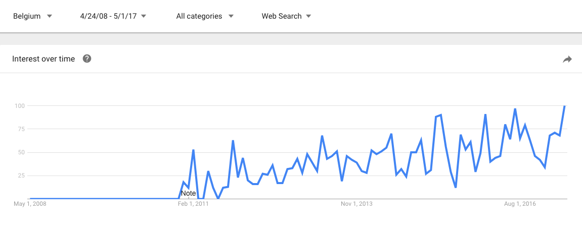 Google trends results gamification belgium .png
