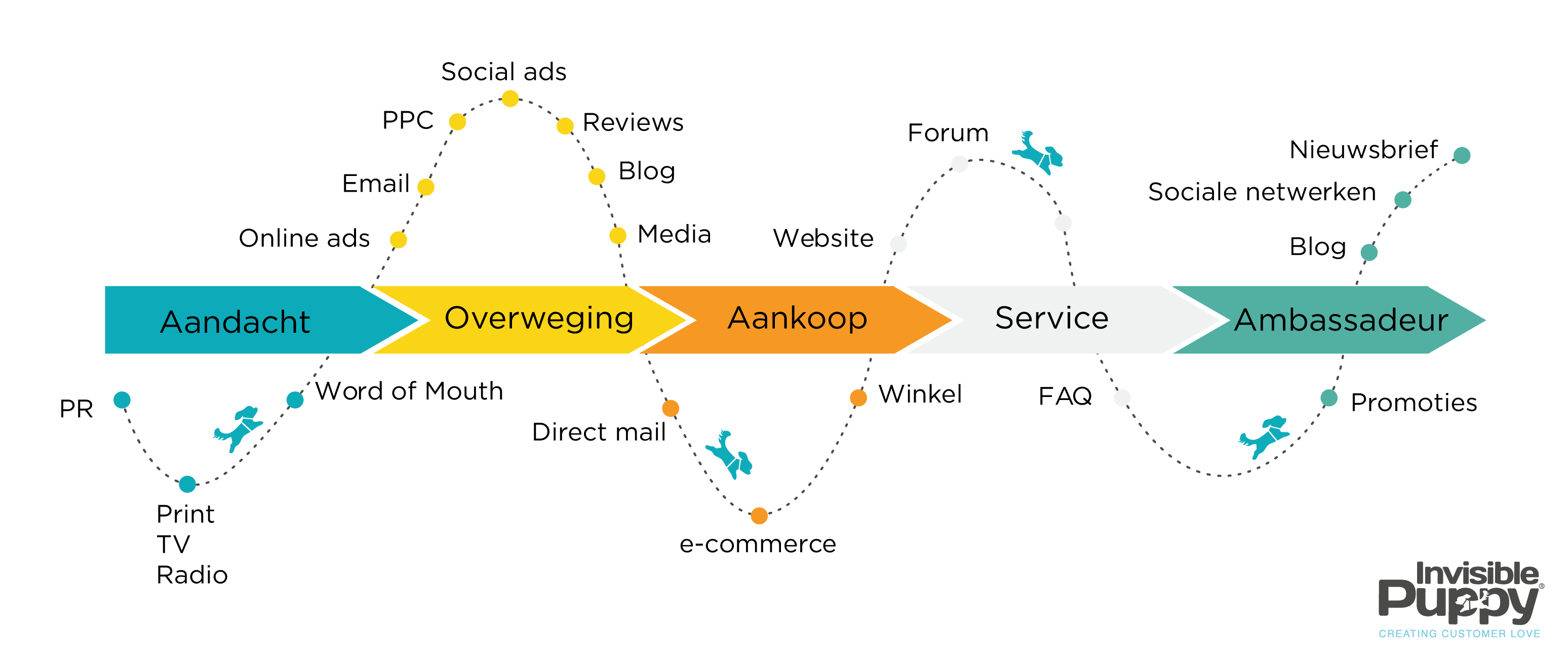 customer-journey-online-offline-touchpoints.png