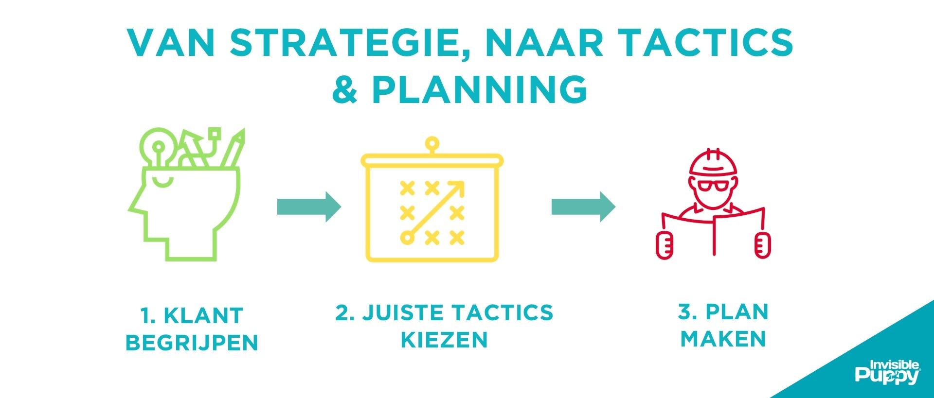digitaal-marketing-plan-3-stappenplan.jpg