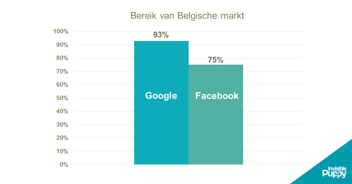 Bereik-Facebook-Google-België-April-2017.png