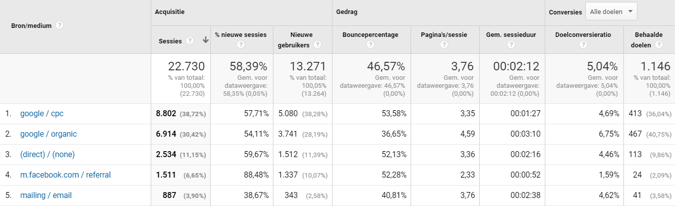 Google-Analytics-Conversies-per-kanaal.png