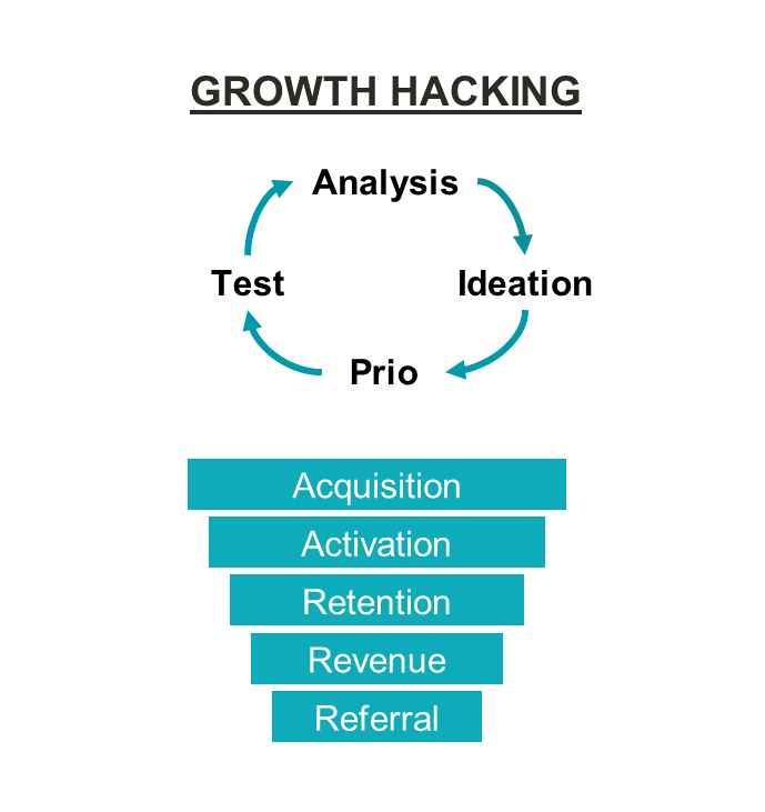 Growth-hack-stap-4.png