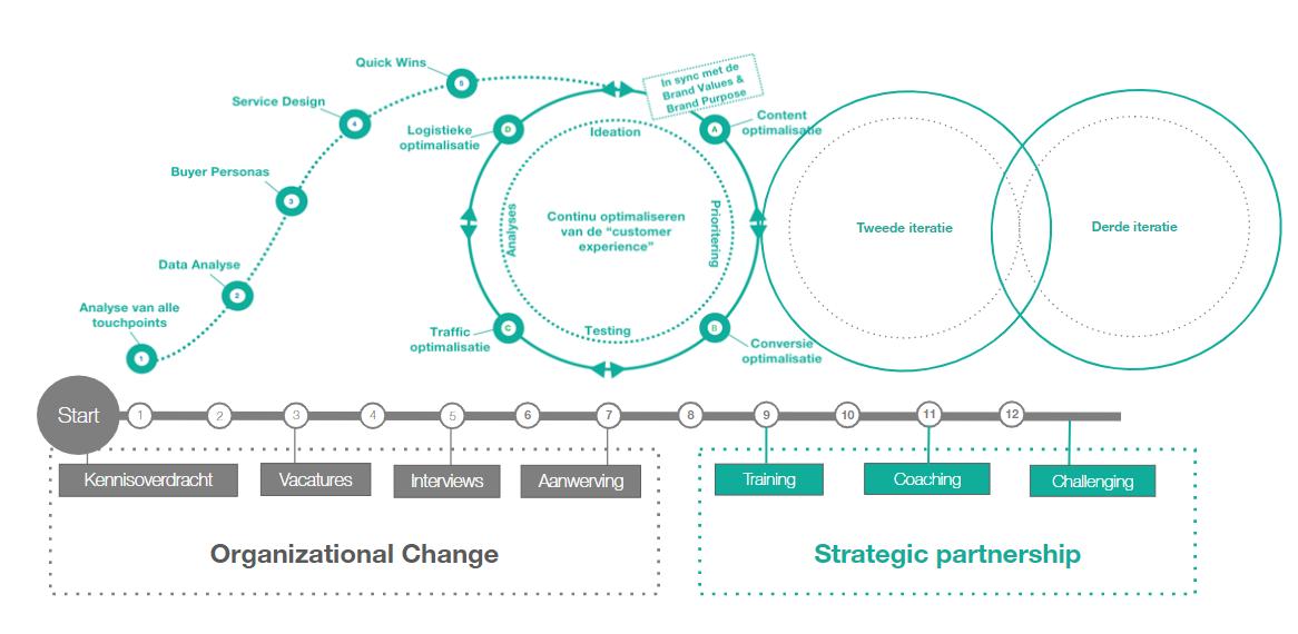 growth-marketing-methodiek