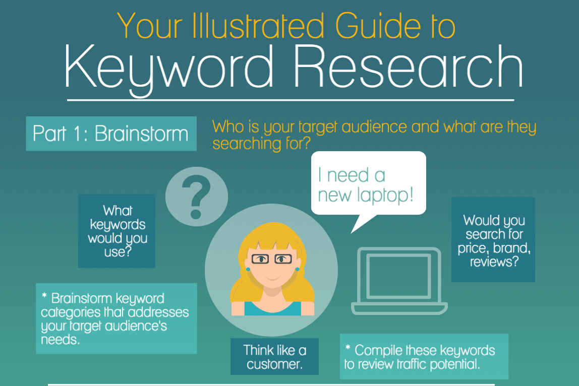 Infographic: keyword research