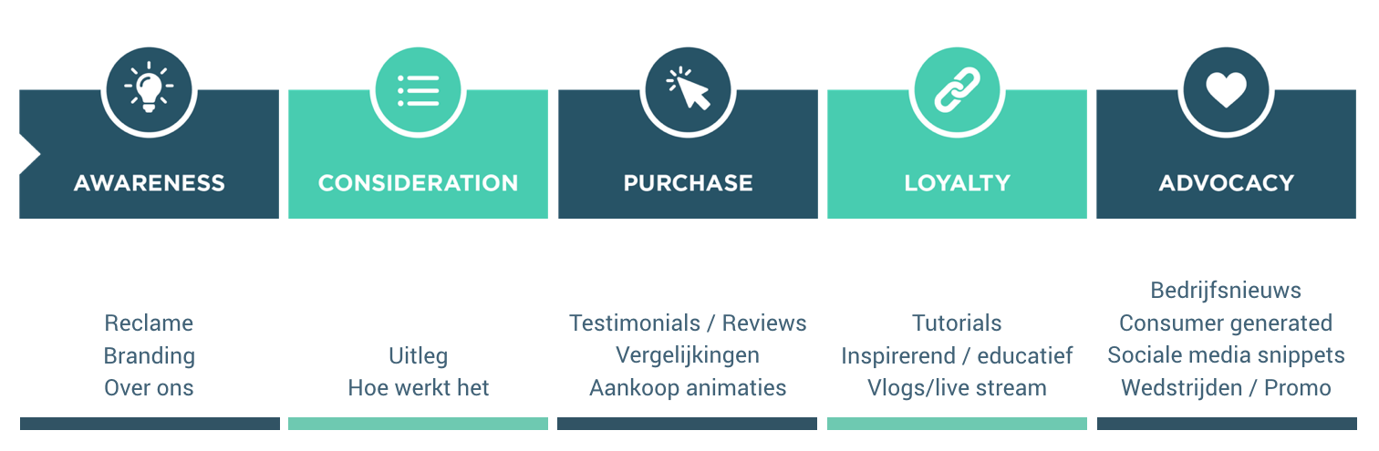 Video doorheen de Customer Journey