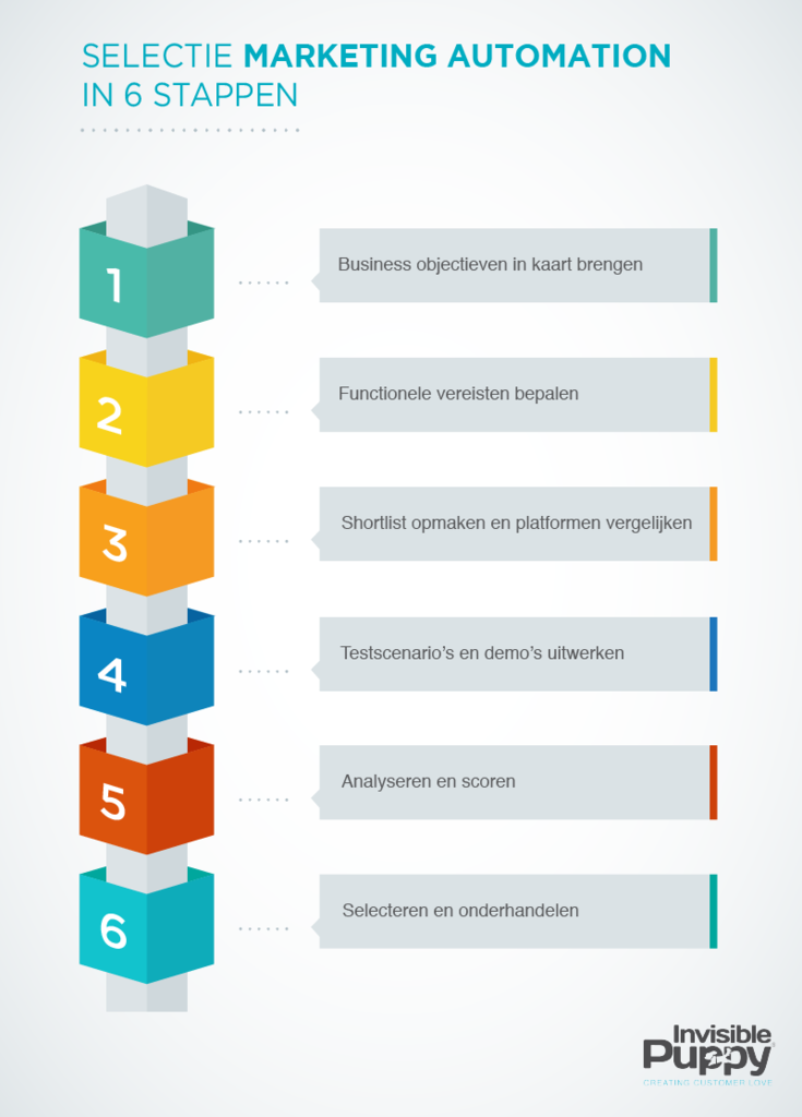Selectie marketing automation platform infographic
