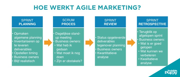 Hoe werkt agile marketing