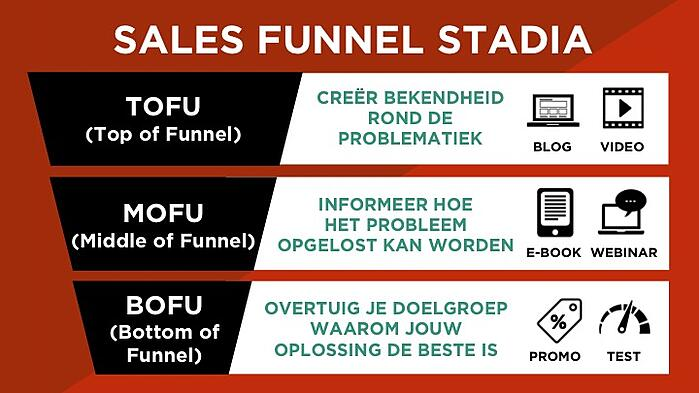 Sales funnel stadia