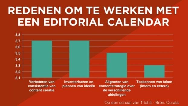 Waarom werk je met een editorial calendar?