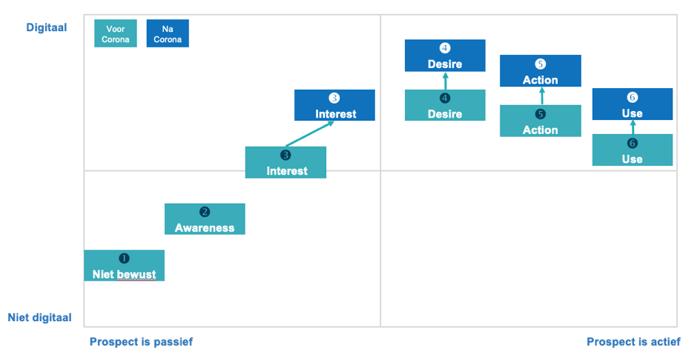 customer-journey-in-ogen-van-prospect