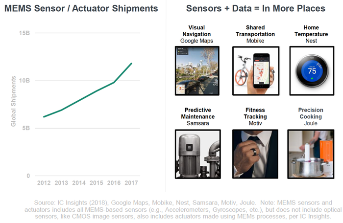 digital transformation - exponentiële versnelling verkoop sensoren en actuatoren