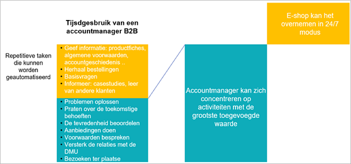 rol-van-B2B-accountmanager