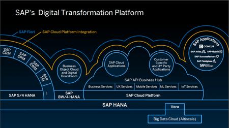 SAP digital transformation platform