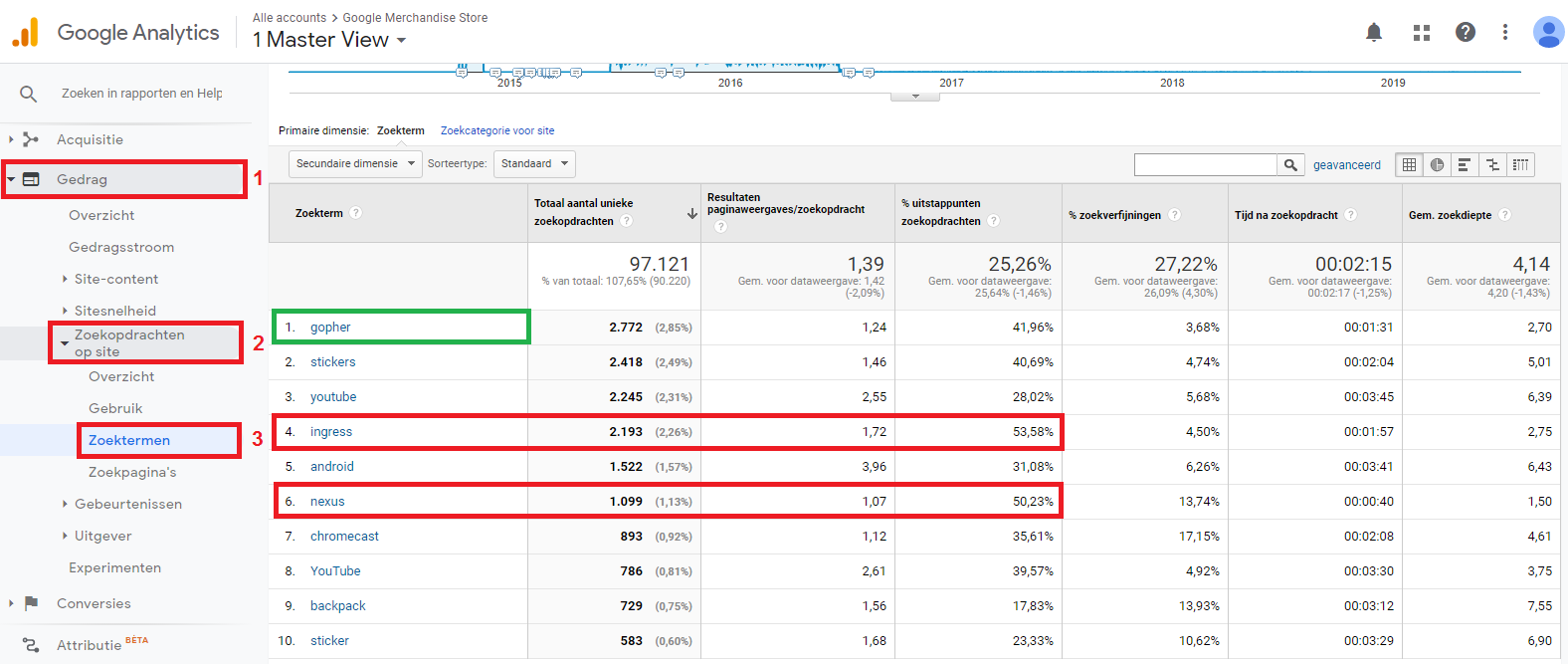 Interne-zoekopdrachten-Google-Analytics