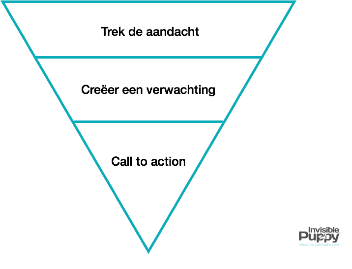 Invertedpyramidmodel