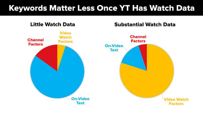 Kijktijd is belangrijk voor youtube seo