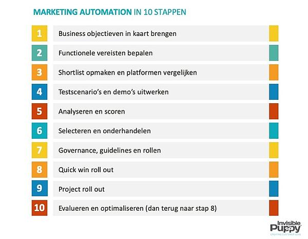 Marketing Automation - 10 stappen