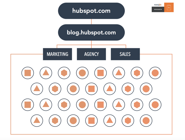 Oude blog structuur Hubspot Research