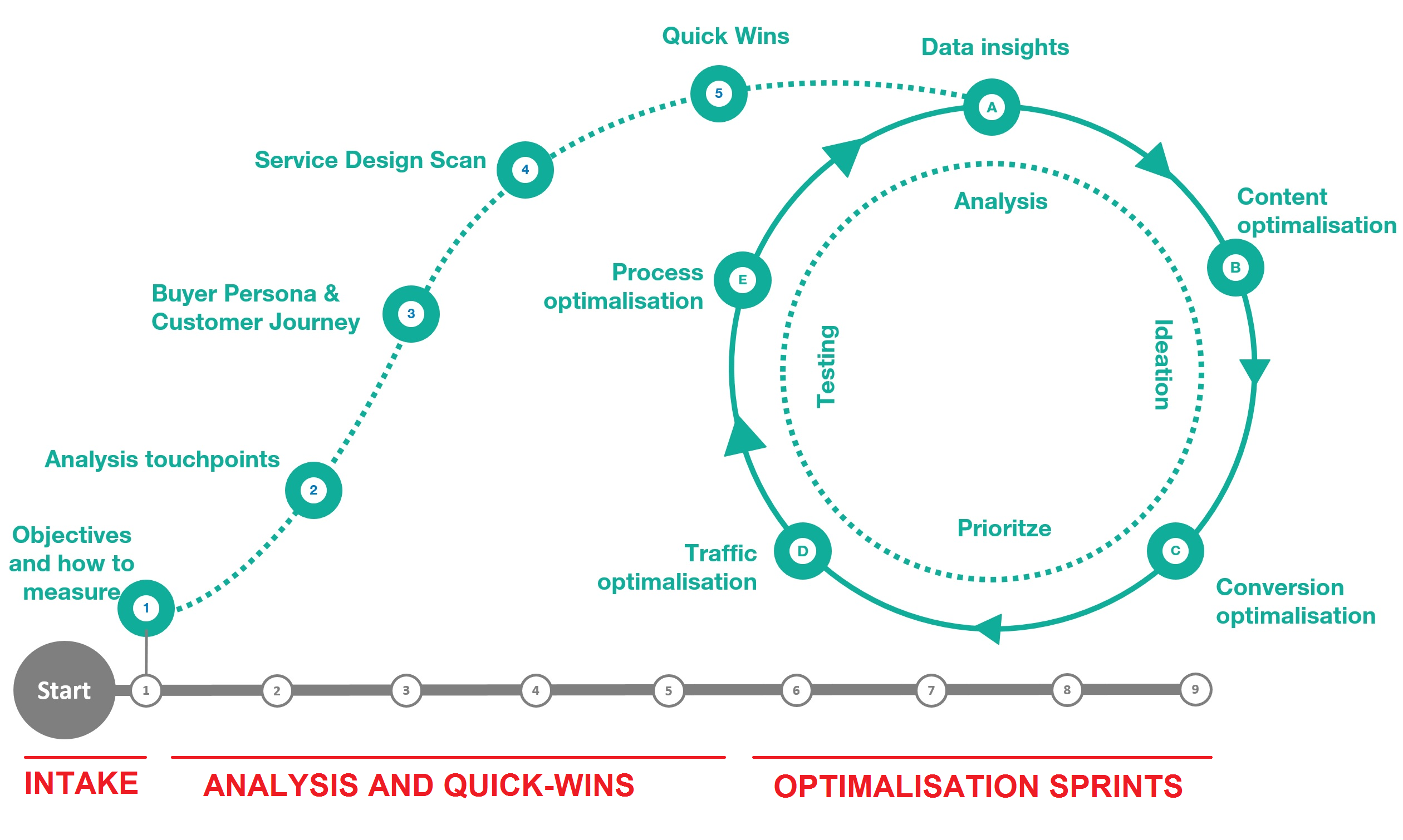 Performance Marketing Sprint