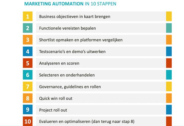 Stappenplan implementatie marketing automation platform