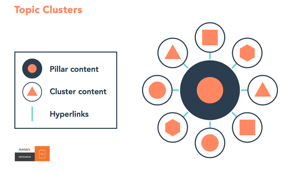 Topic Cluster Hubspot Model