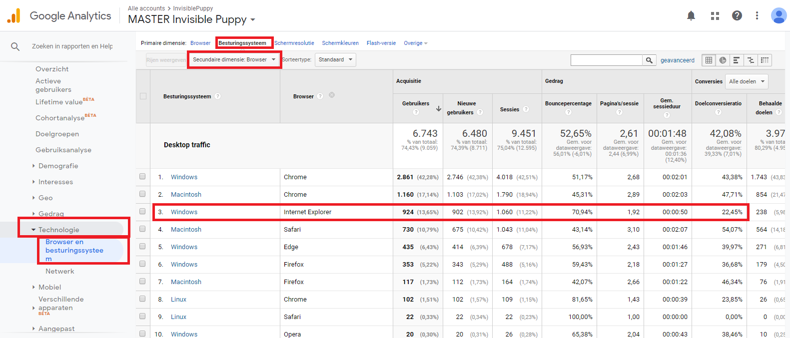 besturingssysteem en browserversie-google-analytics