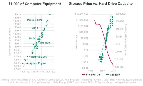 digital transformation - computerkracht en opslagcapaciteit exponentiële versnelling