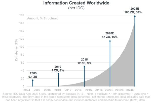 digital transformation - informatie data wereldwijd exponentieel
