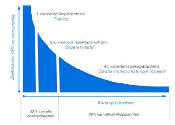 grafiek verschil tussen long tail en short tail zoekwoorden