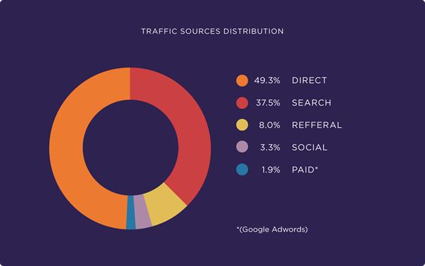 hoeveelheid verkeer naar webshops via zoekmachines
