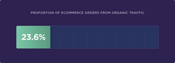 ecommerce bestellingen via zoekmachines