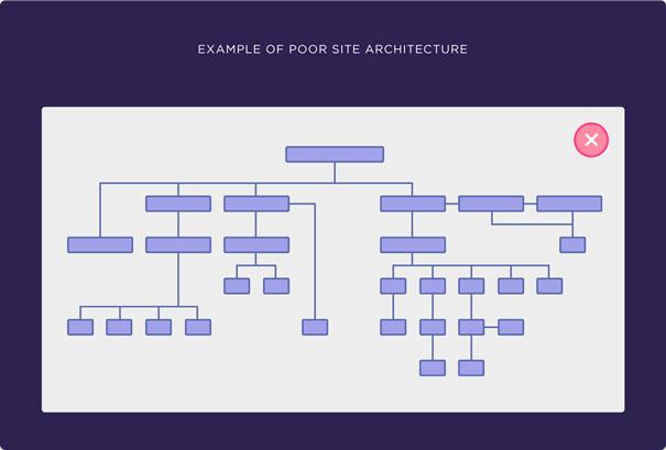 voorbeeld van slechte website architectuur
