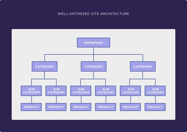 voorbeeld van goede website architectuur