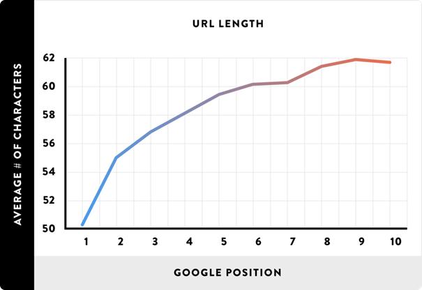 corelatie grafiek tussen lengte URL en ranking