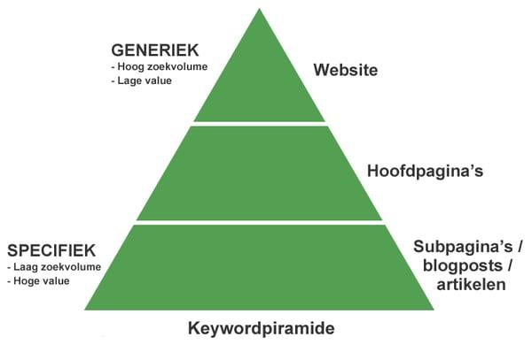 keywordpiramide-frankwatching