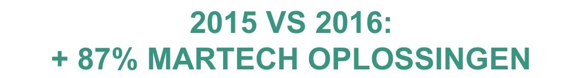 +87% MarTech oplossingen tov 2015