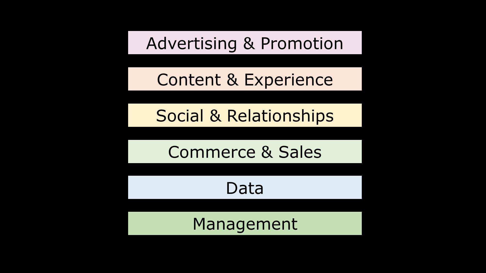 Herstructurering van het marketing technologie landschap