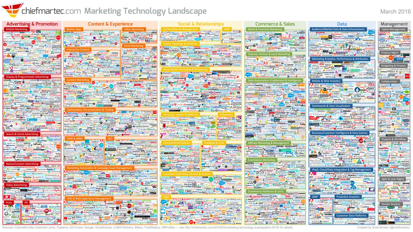 Marketing Technology Landscape 2016