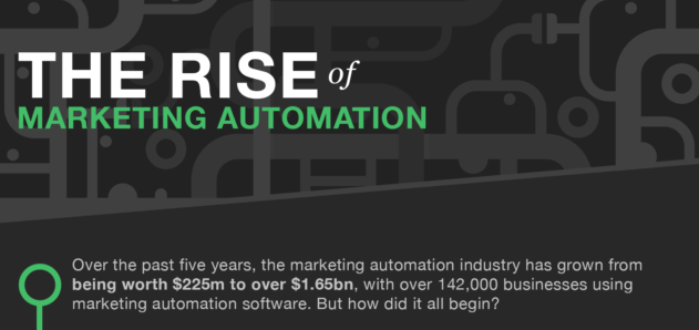 The Rise of Marketing Automation [Infographic]