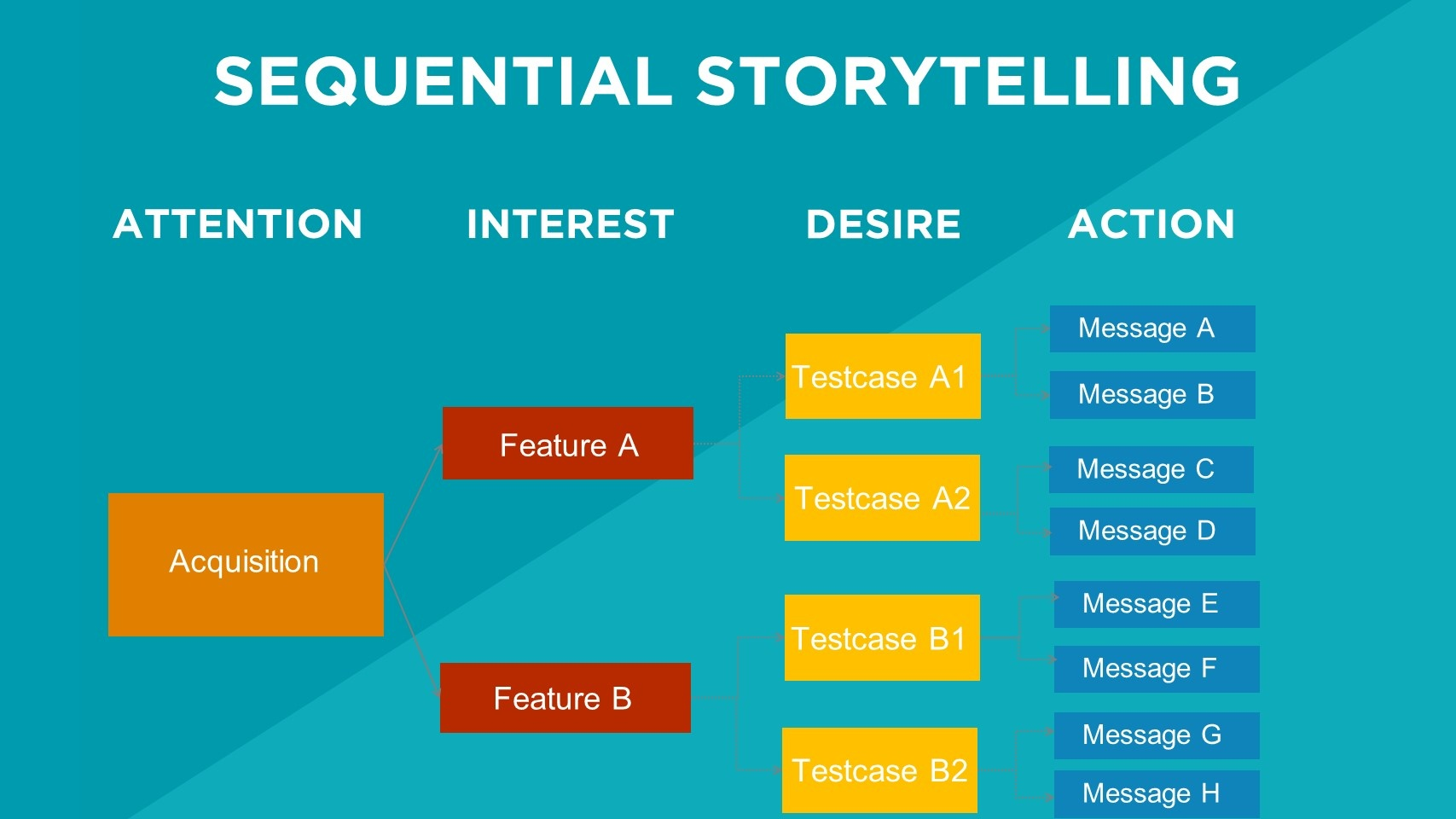 Sequential Storytelling