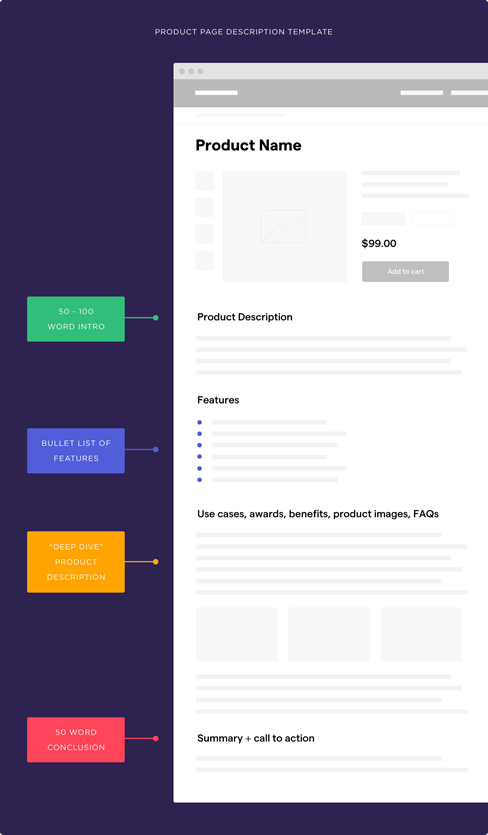 template product pagina structuur